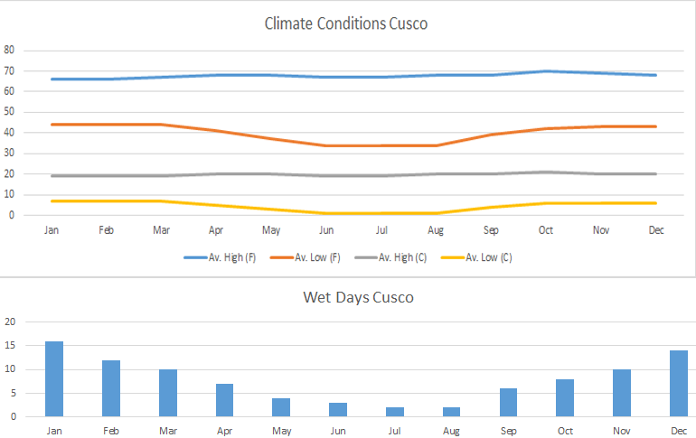 climate table of cusco