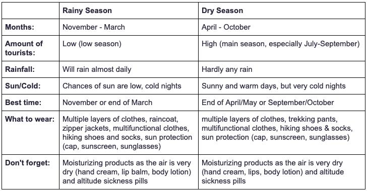 comparison rainy and dry season