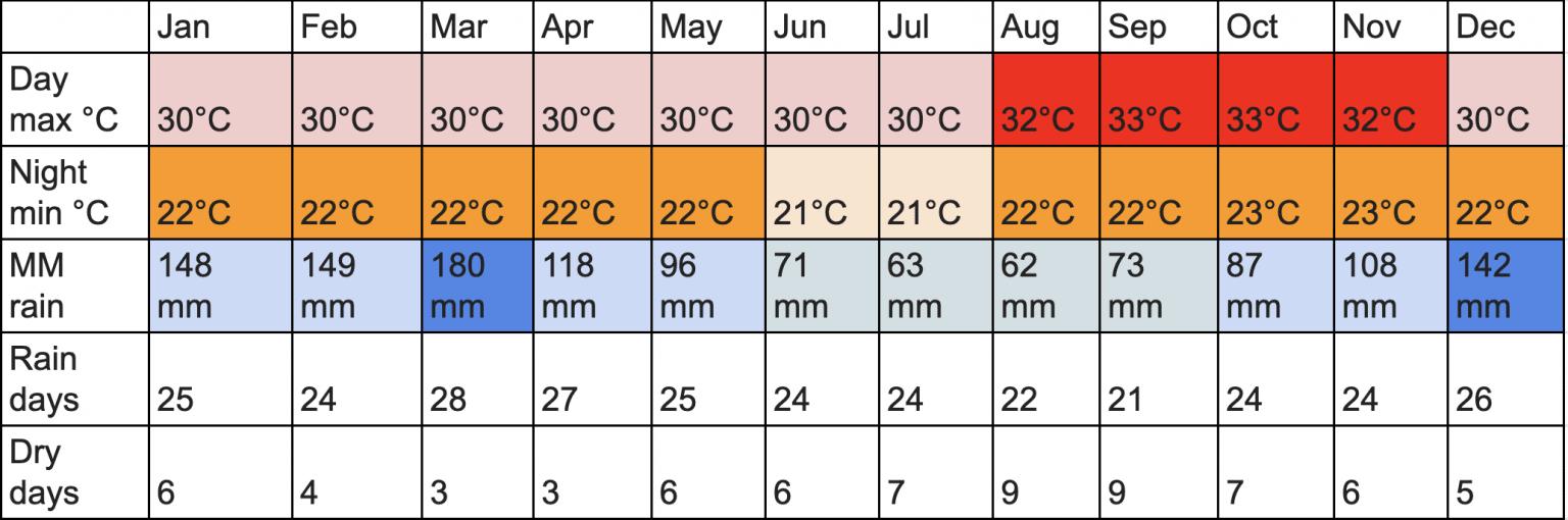 tabla clima en iquitos